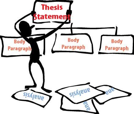 Clear and specific thesis statement
